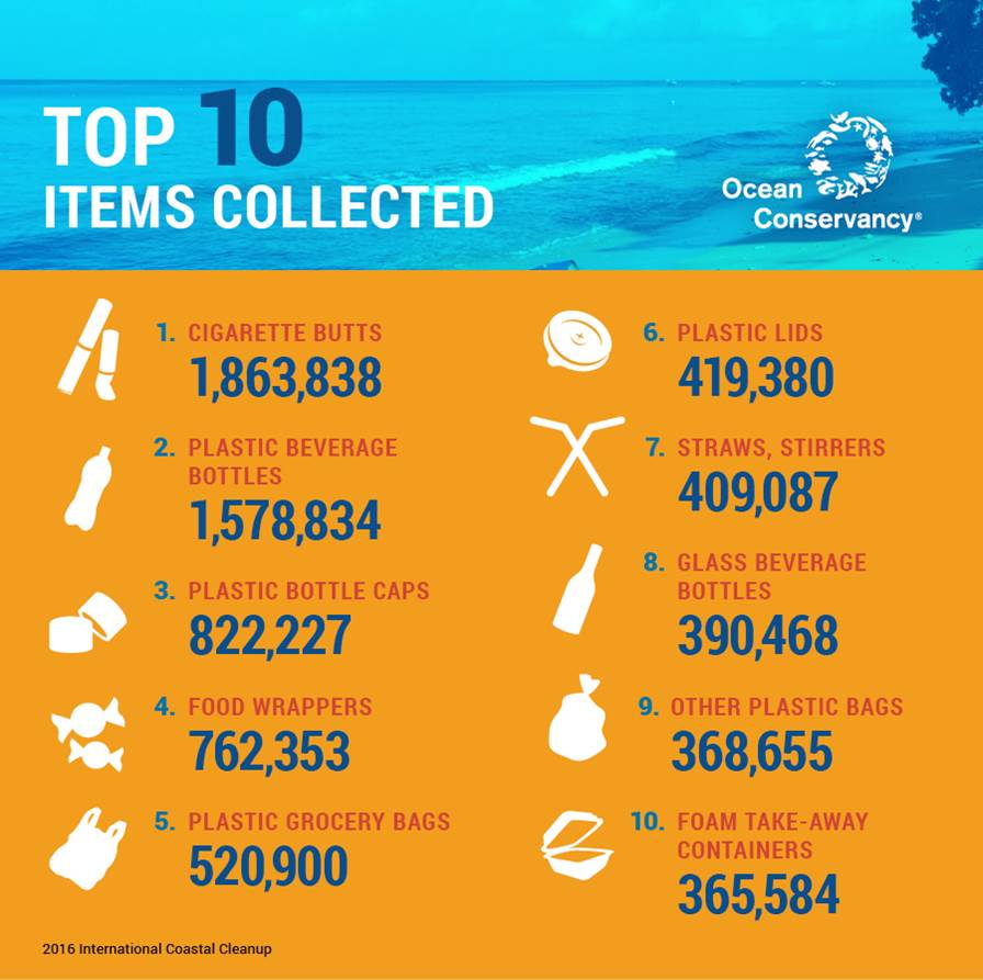Supporting International Coastal Cleanup Day - Plastic